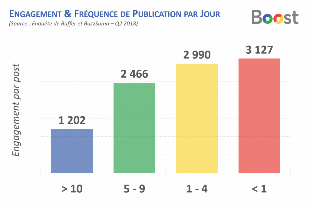 fréquence-publication-facebook-pharmacie